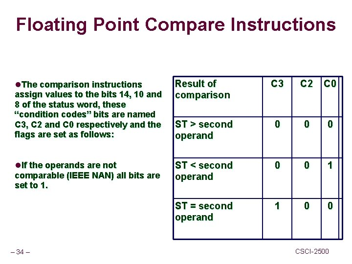 Floating Point Compare Instructions l. The comparison instructions assign values to the bits 14,