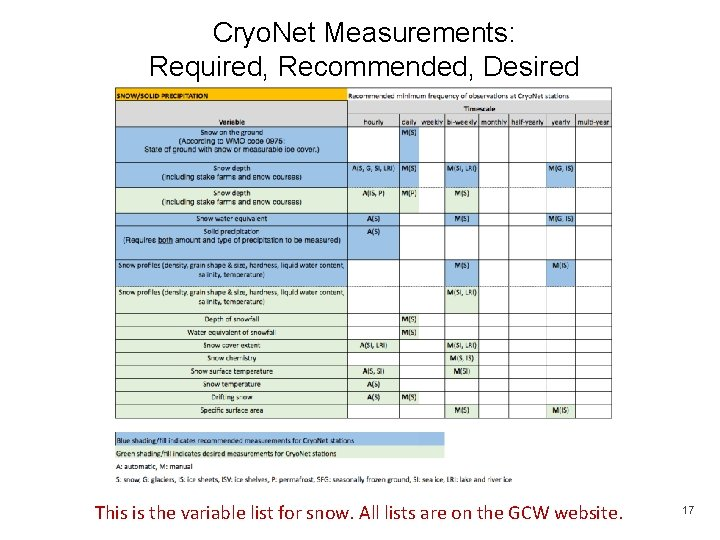 Cryo. Net Measurements: Required, Recommended, Desired This is the variable list for snow. All