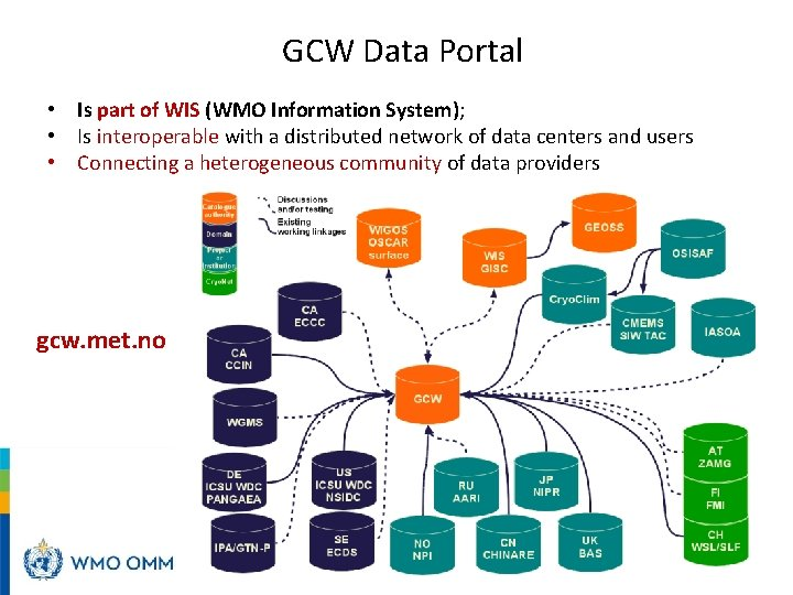 GCW Data Portal • Is part of WIS (WMO Information System); • Is interoperable