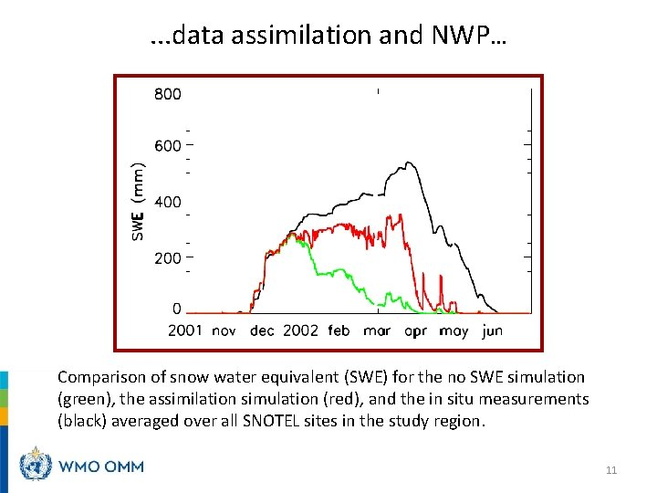 . . . data assimilation and NWP… Comparison of snow water equivalent (SWE) for