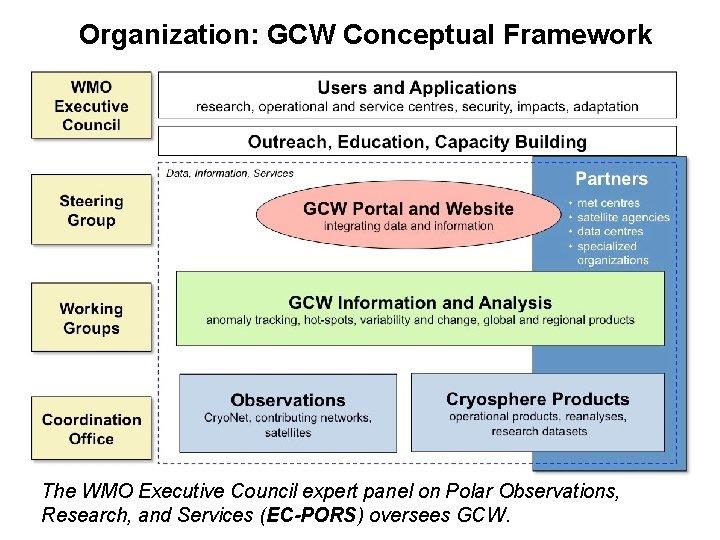 Organization: GCW Conceptual Framework The WMO Executive Council expert panel on Polar Observations, Research,