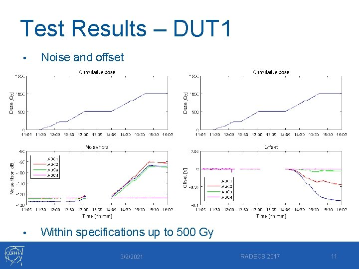 Test Results – DUT 1 • Noise and offset • Within specifications up to