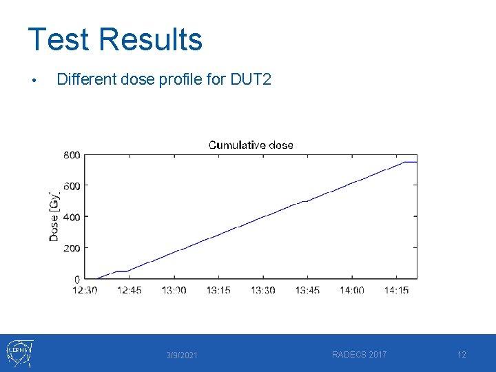 Test Results • Different dose profile for DUT 2 3/9/2021 RADECS 2017 12