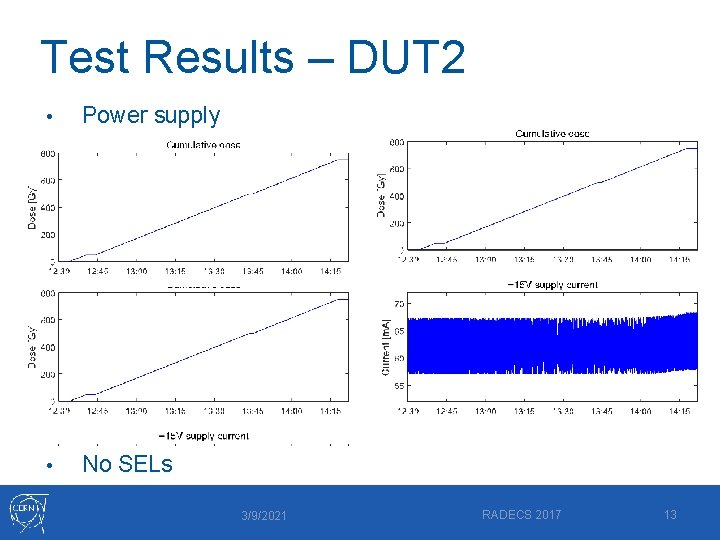 Test Results – DUT 2 • Power supply • No SELs 3/9/2021 RADECS 2017