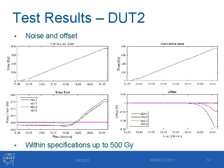 Test Results – DUT 2 • Noise and offset • Within specifications up to