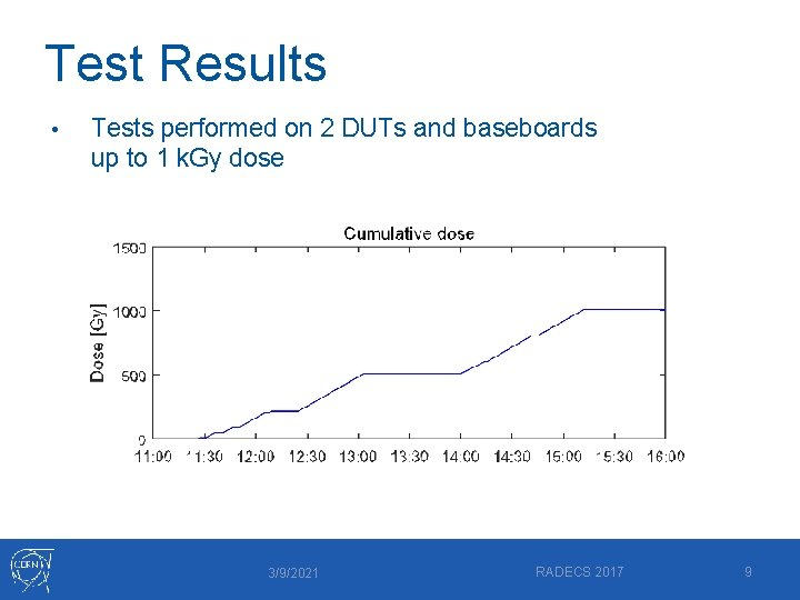 Test Results • Tests performed on 2 DUTs and baseboards up to 1 k.