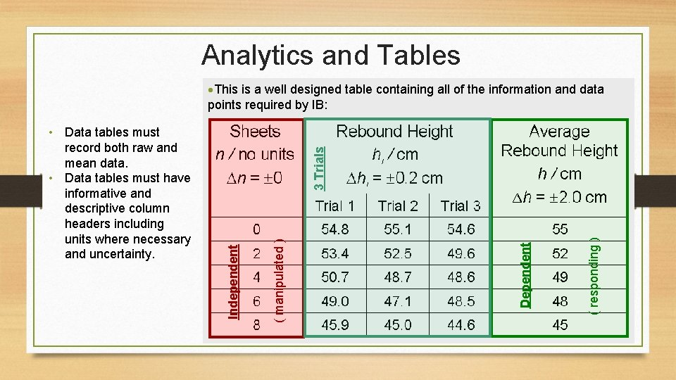 Analytics and Tables ( responding ) Dependent ( manipulated ) Independent • Data tables