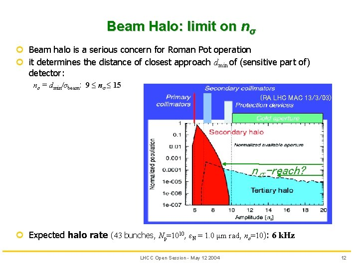 Beam Halo: limit on nσ ¢ Beam halo is a serious concern for Roman