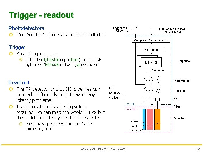 Trigger - readout Photodetectors ¢ Multi. Anode PMT, or Avalanche Photodiodes Trigger ¢ Basic