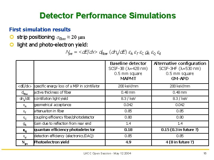 Detector Performance Simulations First simulation results ¢ strip positioning σfiber ≈ 20 μm ¢