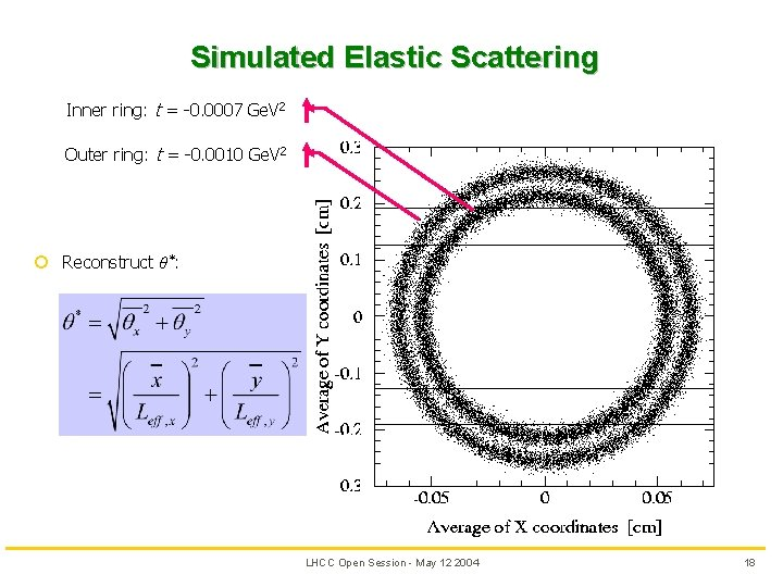 Simulated Elastic Scattering Inner ring: t = -0. 0007 Ge. V 2 Outer ring: