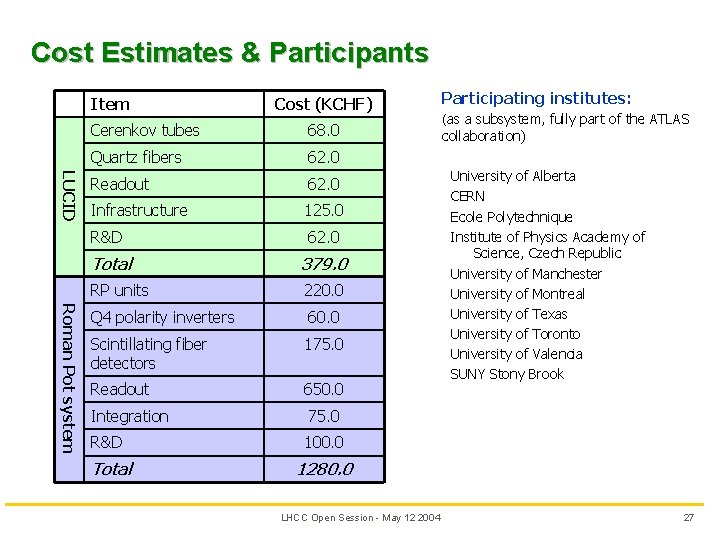 Cost Estimates & Participants Item Cost (KCHF) LUCID Roman Pot system Cerenkov tubes 68.