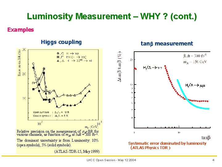 Luminosity Measurement – WHY ? (cont. ) Examples Higgs coupling tan measurement Relative precision