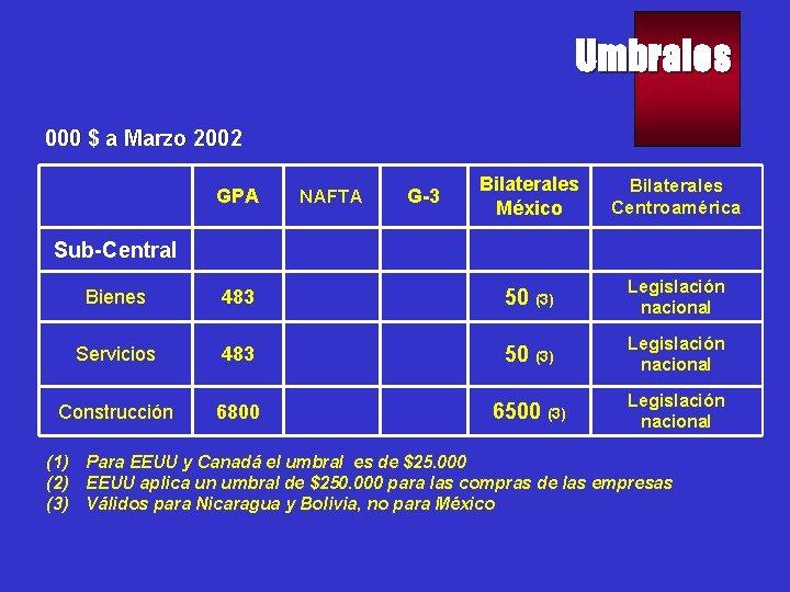 Umbrales 000 $ a Marzo 2002 GPA NAFTA G-3 Bilaterales México Bilaterales Centroamérica Sub-Central
