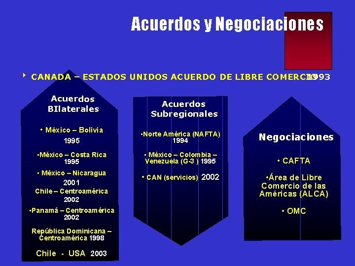Acuerdos y Negociaciones 4 CANADA – ESTADOS UNIDOS ACUERDO DE LIBRE COMERCIO 1993 Acuerdos