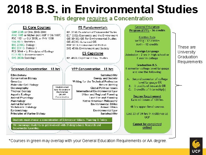 2018 B. S. in Environmental Studies This degree requires a Concentration These are University