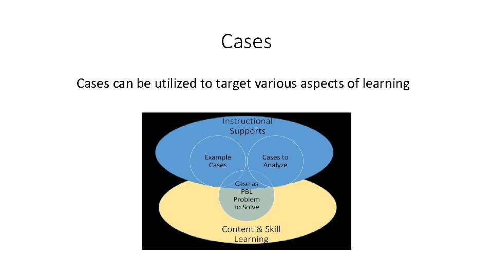 Cases can be utilized to target various aspects of learning