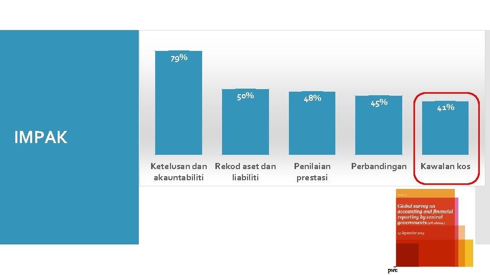 79% 50% 48% 45% Penilaian prestasi Perbandingan 41% IMPAK Ketelusan dan Rekod aset dan