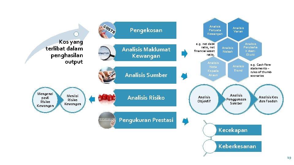 Pengekosan Kos yang terlibat dalam penghasilan output Analisis Maklumat Kewangan Analisis Sumber Mengenal pasti