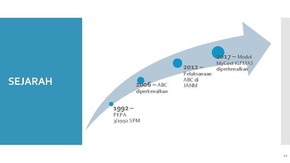 2017 – Modul 2012 – SEJARAH 2006 – ABC diperkenalkan Pelaksanaan ABC di JANM