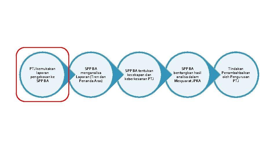ALIRAN LAPORAN PBC PTJ kemukakan laporan pengekosan ke SPP BA menganalisa Laporan (Tren dan
