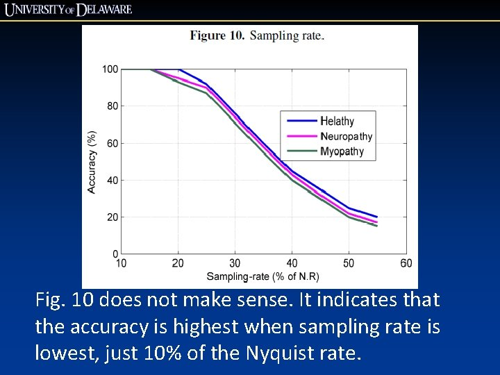 Fig. 10 does not make sense. It indicates that the accuracy is highest when