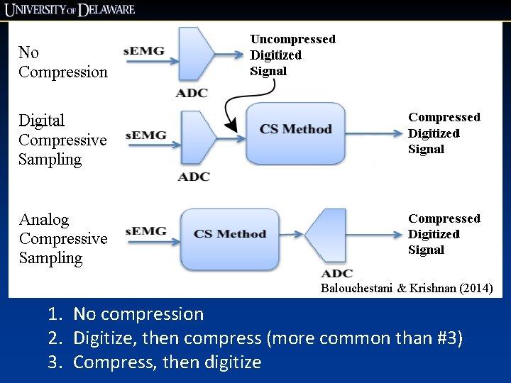Balouchestani & Krishnan (2014) 1. No compression 2. Digitize, then compress (more common than