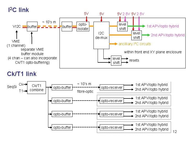 I 2 C link 5 V ~ 10's m VI 2 C buffer 5