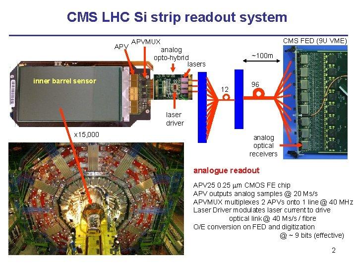 CMS LHC Si strip readout system APV CMS FED (9 U VME) APVMUX analog