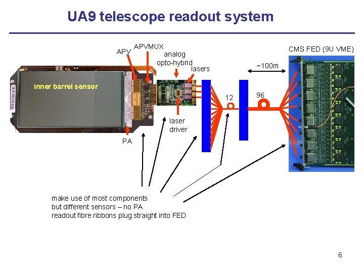 UA 9 telescope readout system APVMUX CMS FED (9 U VME) analog opto-hybrid lasers