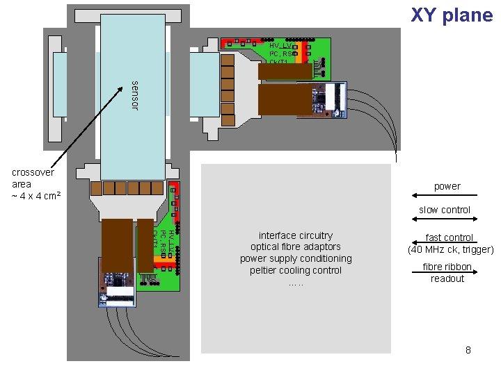 XY plane HV, LV I 2 C, RST Ck/T 1 AOH sensor crossover area