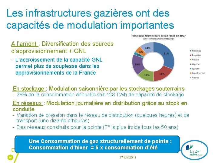 Les infrastructures gazières ont des capacités de modulation importantes A l'amont : Diversification des
