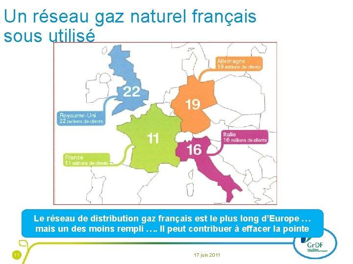Un réseau gaz naturel français sous utilisé Le réseau de distribution gaz français est