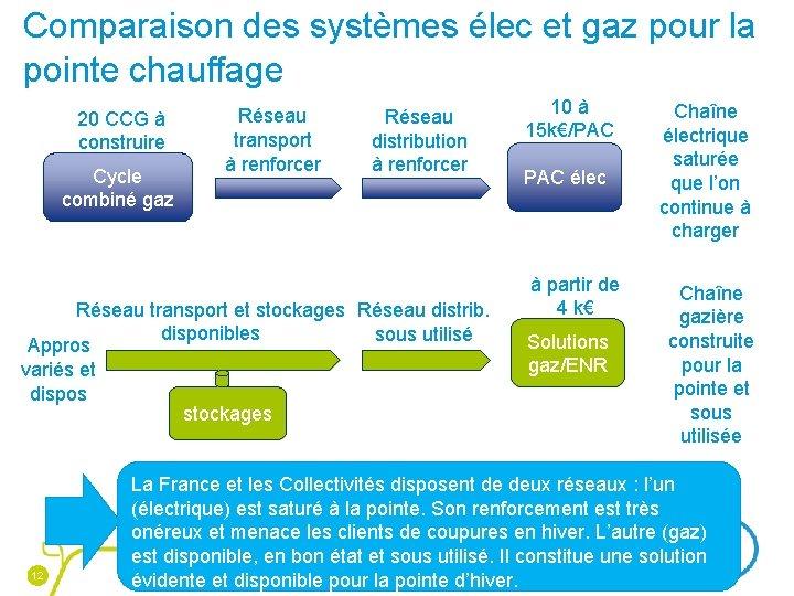 Comparaison des systèmes élec et gaz pour la pointe chauffage 20 CCG à construire