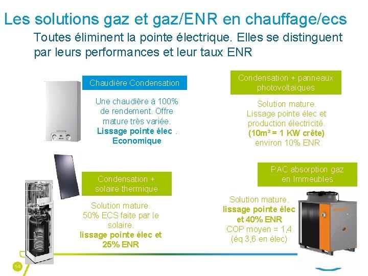 Les solutions gaz et gaz/ENR en chauffage/ecs Toutes éliminent la pointe électrique. Elles se