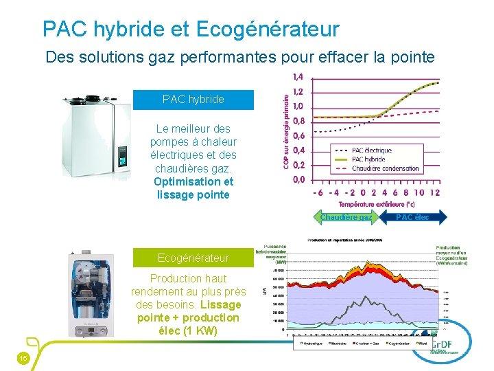 PAC hybride et Ecogénérateur Des solutions gaz performantes pour effacer la pointe PAC hybride