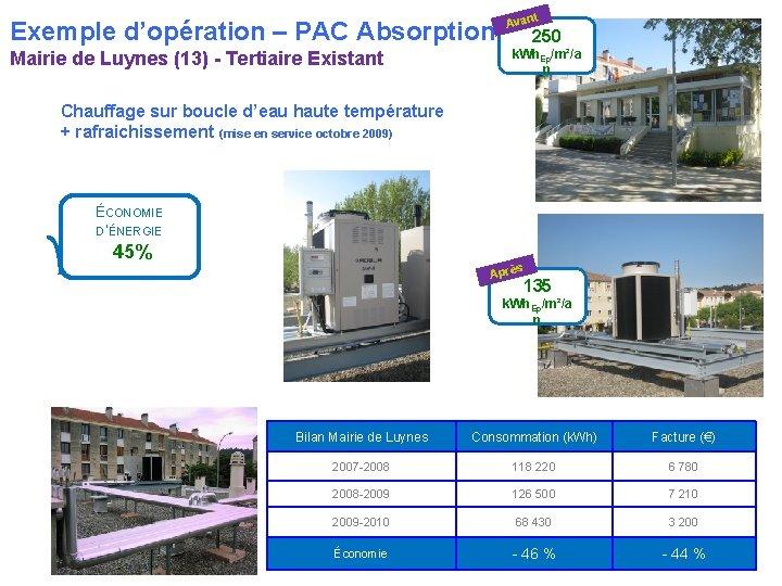 Exemple d'opération – PAC Absorption Mairie de Luynes (13) - Tertiaire Existant t Avan