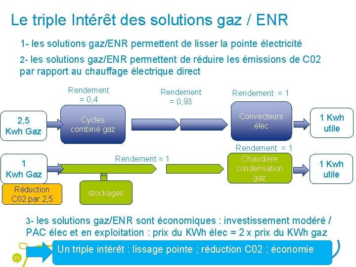 Le triple Intérêt des solutions gaz / ENR 1 - les solutions gaz/ENR permettent