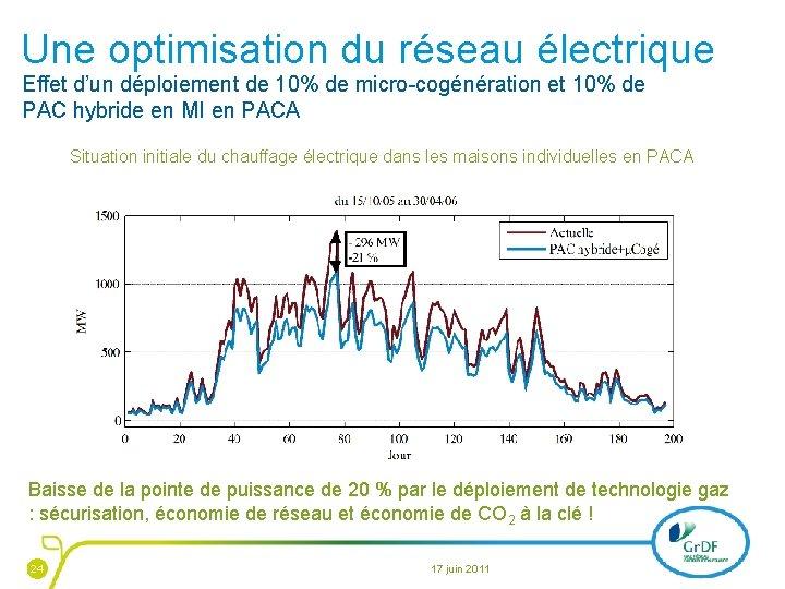 Une optimisation du réseau électrique Effet d'un déploiement de 10% de micro-cogénération et 10%