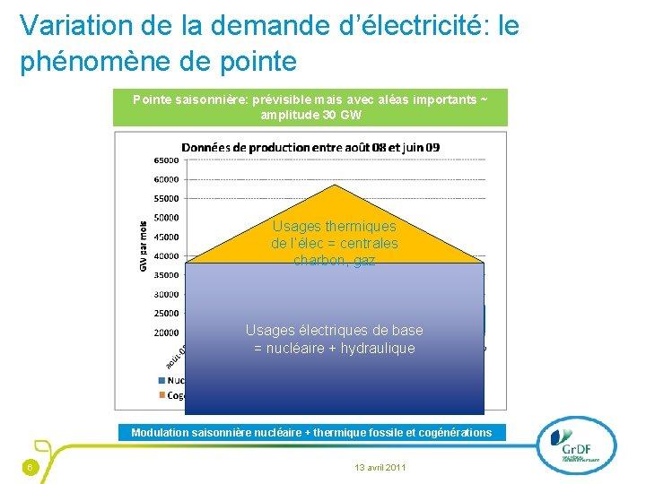Variation de la demande d'électricité: le phénomène de pointe Pointe saisonnière: prévisible mais avec