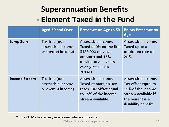 Superannuation Benefits - Element Taxed in the Fund Aged 60 and Over Preservation Age
