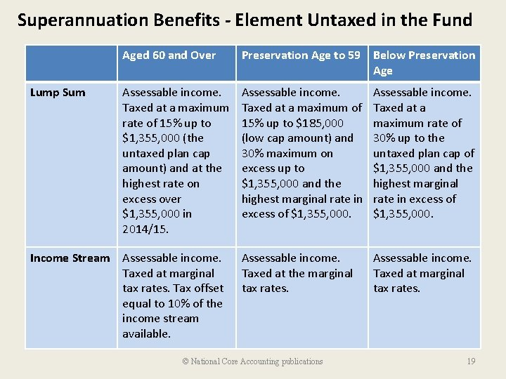 Superannuation Benefits - Element Untaxed in the Fund Aged 60 and Over Preservation Age