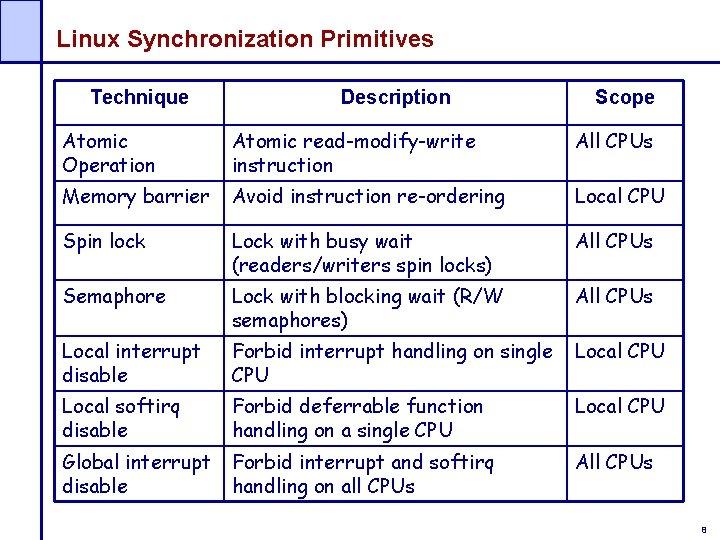 Linux Synchronization Primitives Technique Description Scope Atomic Operation Atomic read-modify-write instruction All CPUs Memory