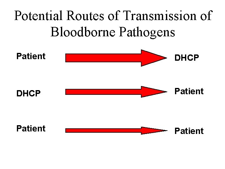 Potential Routes of Transmission of Bloodborne Pathogens Patient DHCP Patient