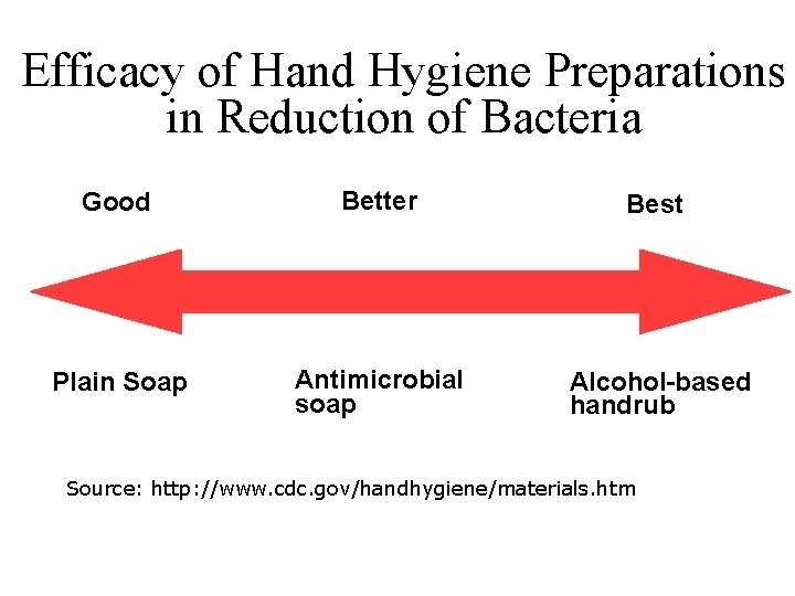 Efficacy of Hand Hygiene Preparations in Reduction of Bacteria Good Better Best Plain Soap