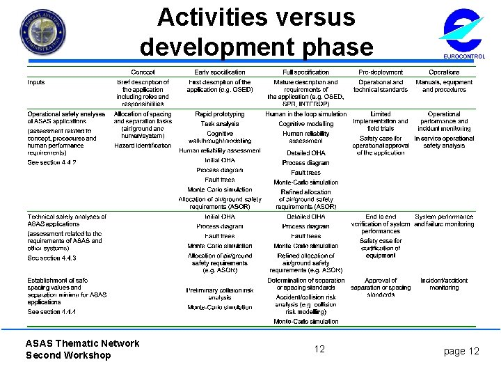 Activities versus development phase ASAS Thematic Network Second Workshop 12 page 12
