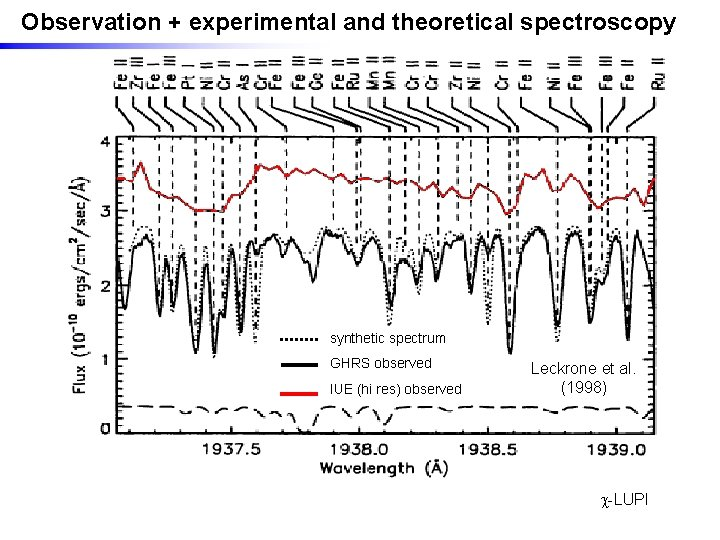 Observation + experimental and theoretical spectroscopy synthetic spectrum GHRS observed IUE (hi res) observed