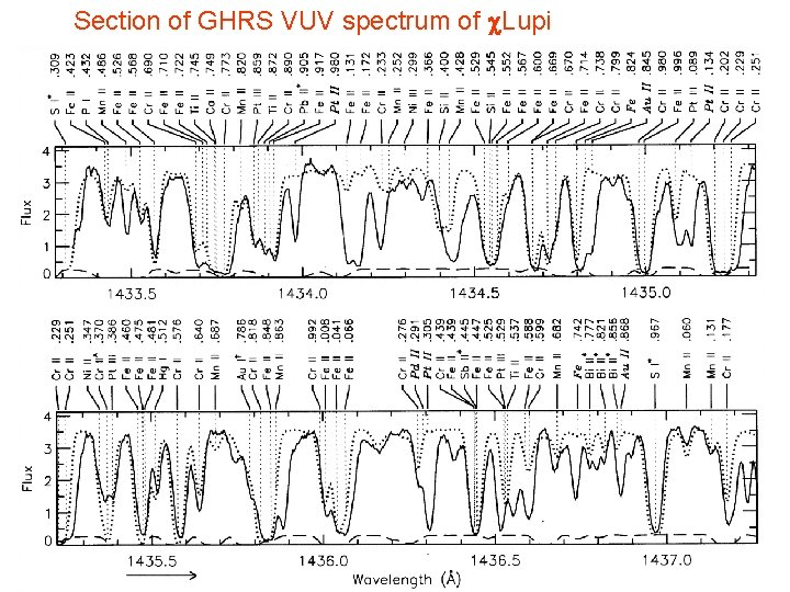 Section of GHRS VUV spectrum of c. Lupi Page 17 © Imperial College London