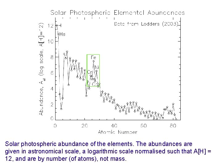 Solar photospheric abundance of the elements. The abundances are given in astronomical scale, a