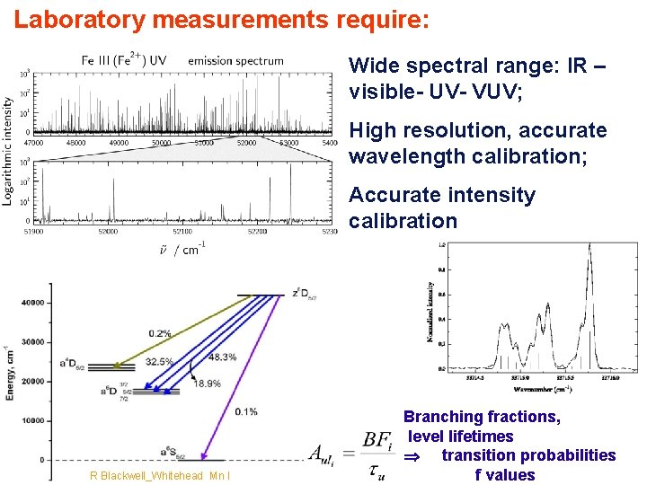 Laboratory measurements require: Wide spectral range: IR – visible- UV- VUV; High resolution, accurate